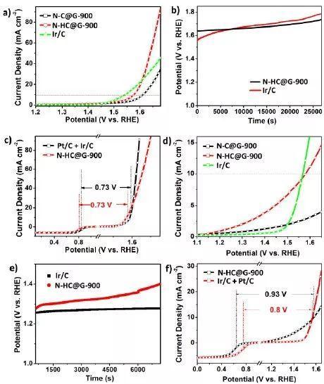 Angew. Chem.:超薄氮掺杂碳材料用作ORR/OER双功能电催化剂