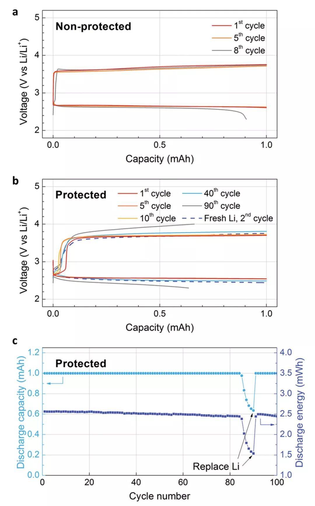 卢怡君课题组EES:氧动态屏蔽层消除正极退化