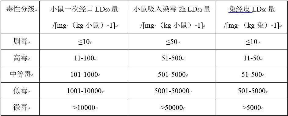 小贱电池安全系列4:LiCoO2和三元正极材料的毒性
