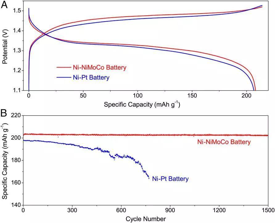斯坦福大学崔屹PNAS:可用于大规模储能的镍氢电池