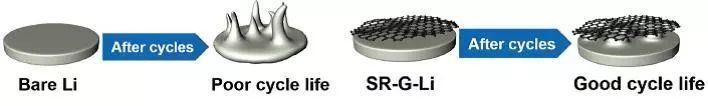 锂电快报丨锂金属负极近期学术进展精选