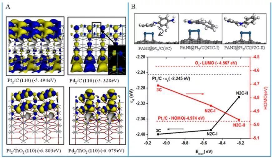 DFT电催化干货丨研究电极与反应物之间的电子转移