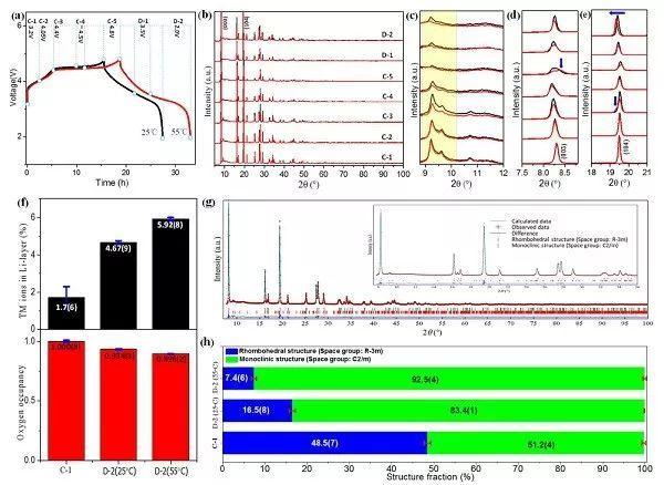 富锂新进展!富锂锰基层状氧化物材料的温度敏感结构衍变研究