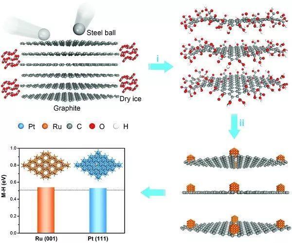 Adv.Mater:机械化学辅助合成Ru催化剂—酸性和碱性介质中具有优于Pt的HER催化活性