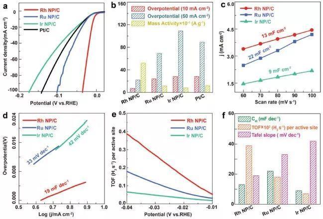 AEM:常温固相法制备高分散金属催化剂用于高效析氢