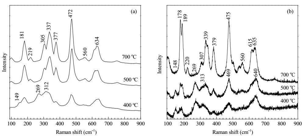 催化系列干货丨如何巧妙研究氧化物的表面相结构?