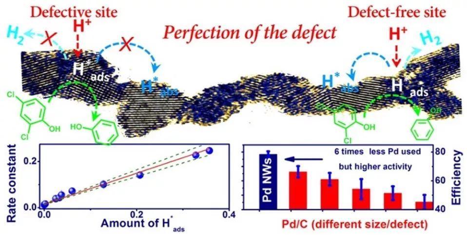 中科院生态环境中心EST:超薄Pd纳米线缺陷位点诱发吸附态H*促进电化学还原环境污染物