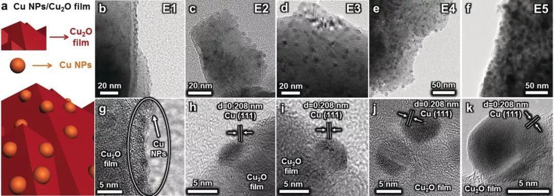 巩金龙Angew.Chem.:Cu/Cu2O界面成功构建,CO2高效还原制备CH3OH