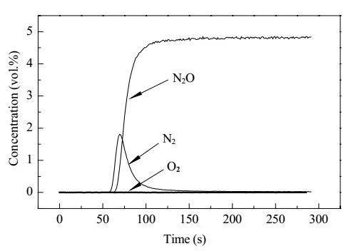 催化必备干货之如何表征催化剂的活性中心和活性氧物种?