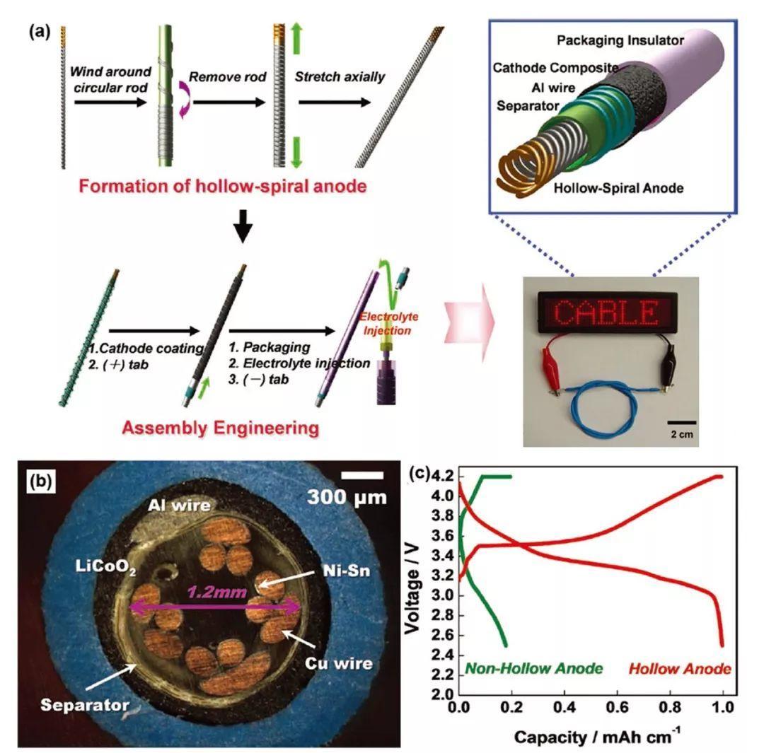 沈国震AFM综述-柔性/可拉伸锂离子电池