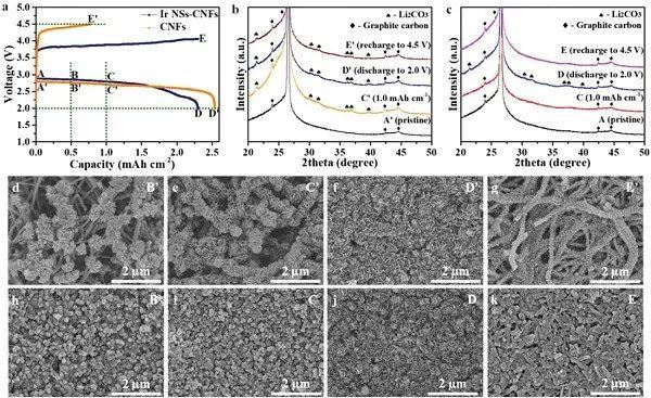AM: 褶皱Ir纳米片包裹多孔纳米纤维用于长寿命锂二氧化碳电池