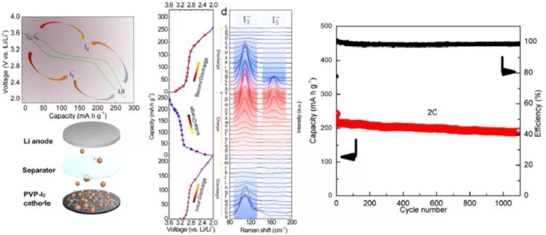 锂电快报丨各类锂电池正极材料近期学术进展精选