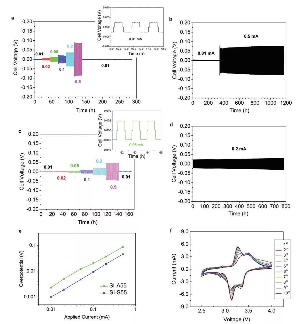 更安全的高性能锂电池固态电解质:纳米结构多共聚链段的单离子导体
