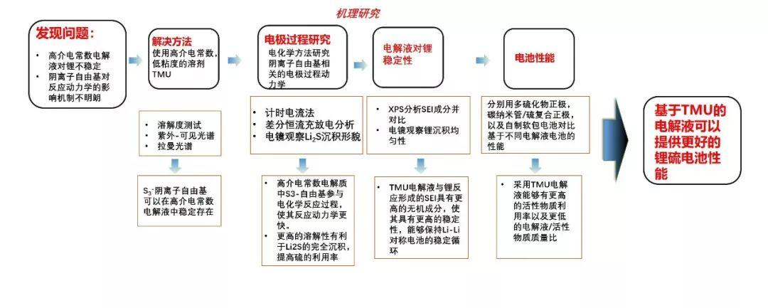 清华大学张强最新Angew:高介电常数,对锂稳定的锂硫电池电解液