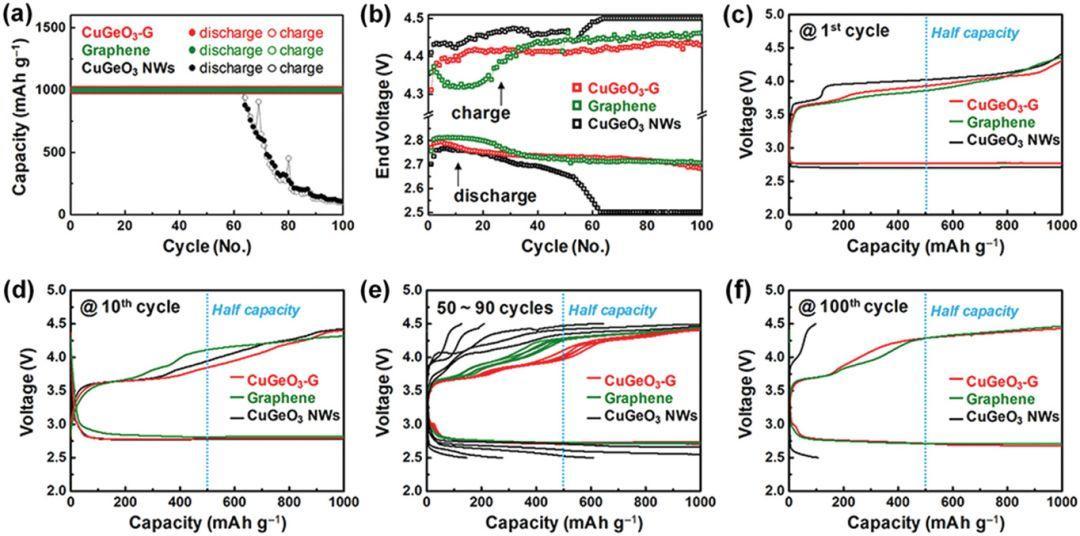 AEM:CuGeO3/石墨烯复合材料在Li-O2电池高效氧电极电催化剂中的协同作用