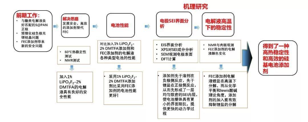 比FEC更好用的添加剂!上海交大杨军,王久林最新成果!