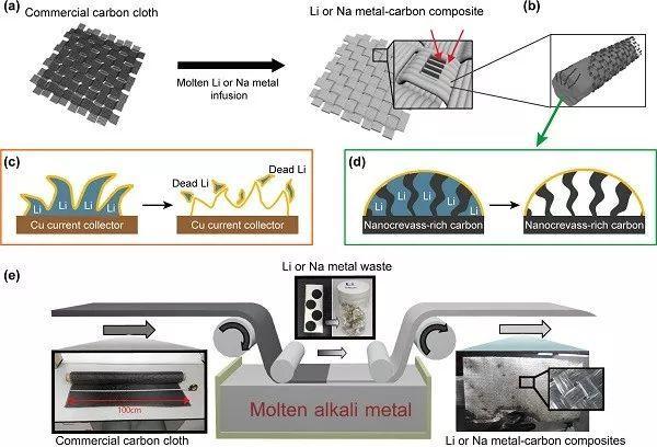 富含纳米碳的碳纤维用于稳定的锂和钠金属阳极
