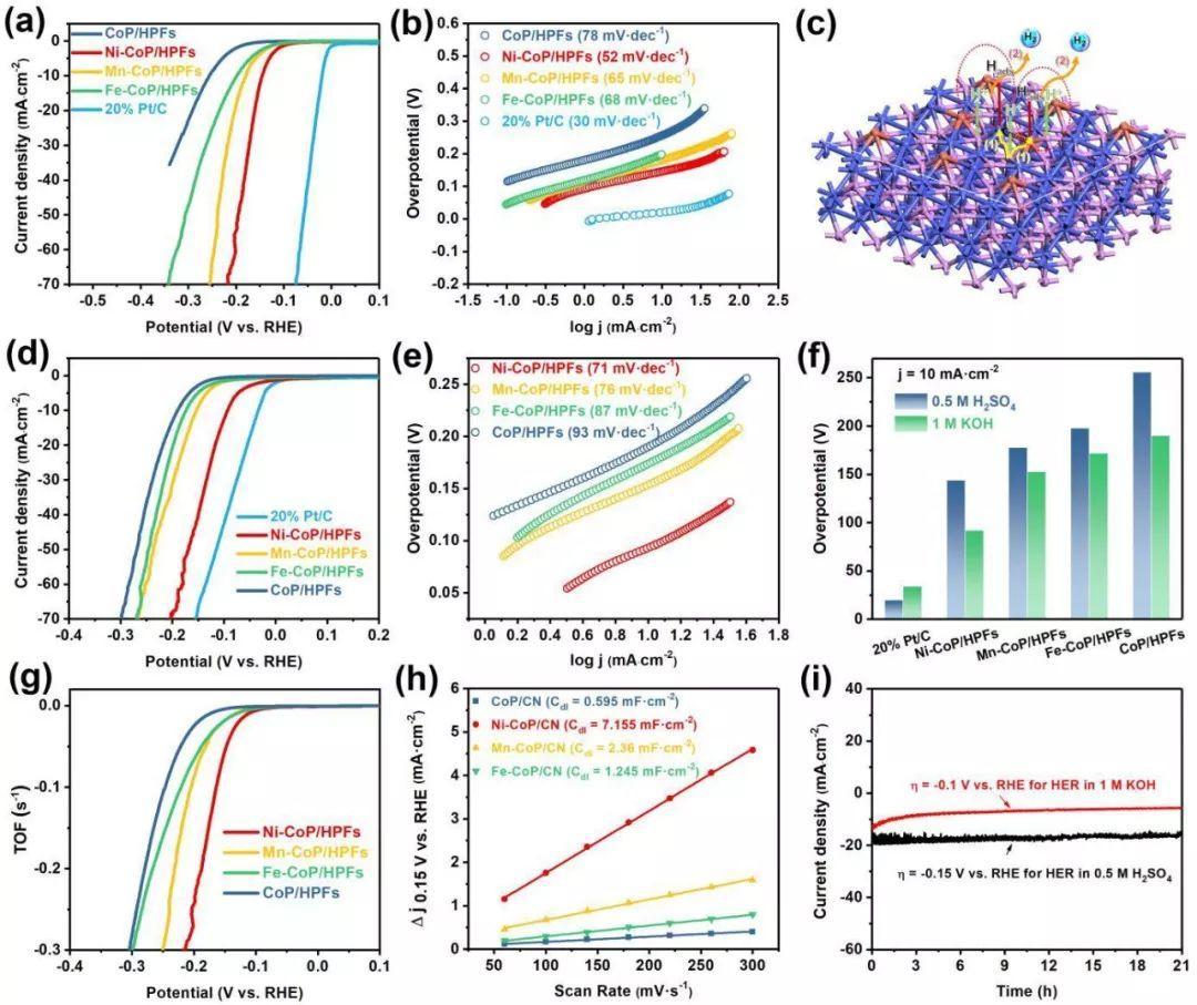 清华李亚栋Nano Energy:金属掺杂调控析氢催化剂电子结构