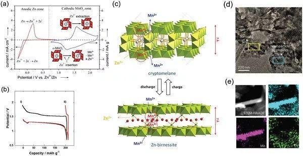 电池储能系统综述:可充电水性锌/铝离子电池电极的进展:挑战和展望