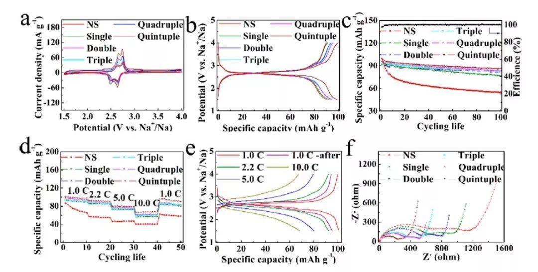 钠电正极材料--金属阴阳离子共吸收法构筑的多壳金属氧化物空心球
