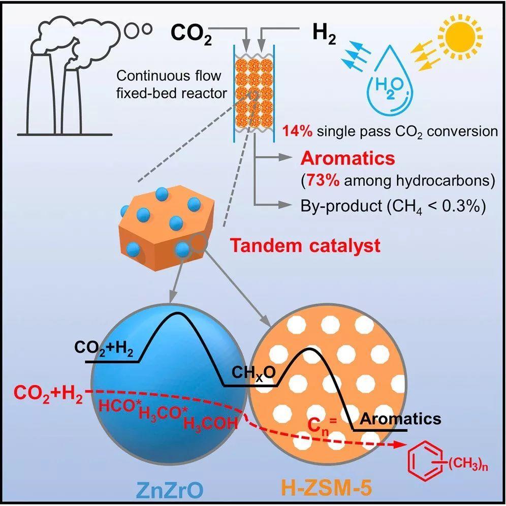 李灿院士团队Joule:串联催化剂实现CO2加氢直接制备芳族化合物