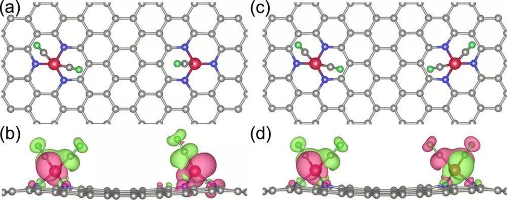 JACS: CO吸附诱导石墨烯内相邻FeN3位点发生自旋协同转变