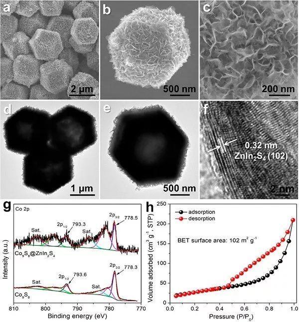 分层Co9S8@ZnIn2S4异质结构笼作为光催化产氢的高效催化剂