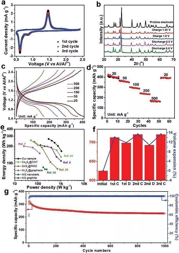AEM:自支撑SnS多孔膜用于柔性铝离子电池