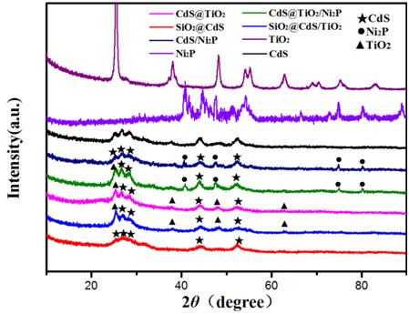 一种空心结构氧化还原面空间分离的策略用于高效光分解水制氢