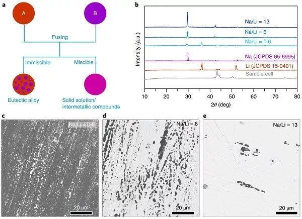 Nature Chemistry:高性能有机双金属锂钠合金-氧电池抑制枝晶生长和体积膨胀