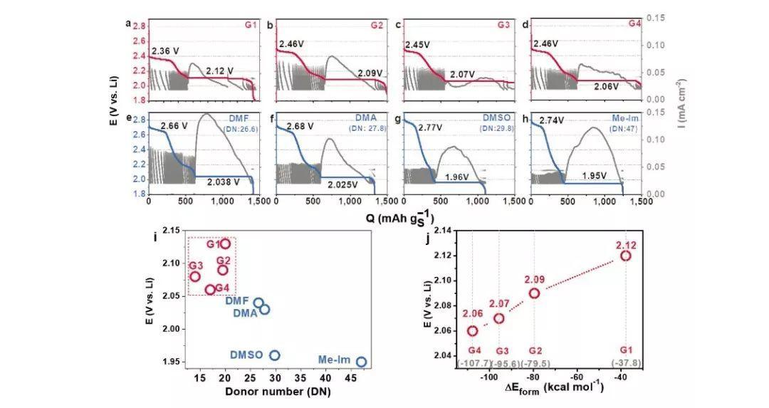 卢怡君AEM:溶剂介导Li2S电沉积调控锂硫电池性能
