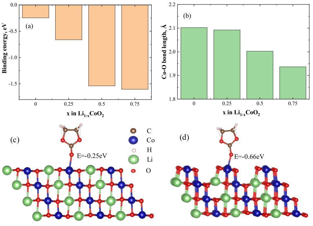 阿贡国家实验室JPCL:过渡金属Co是LiCoO2与电解液 化学反应活性位点