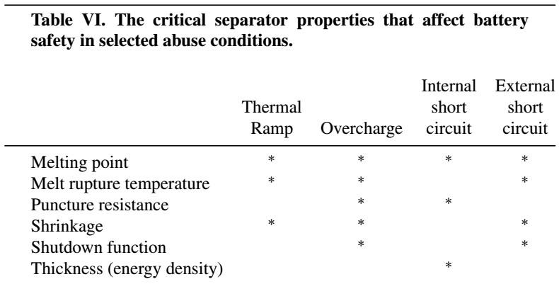 小贱电池安全系列5:UL实验室做的不同特性隔膜在锂离子电池  加热、过充、针刺和外短路测试下结果对比
