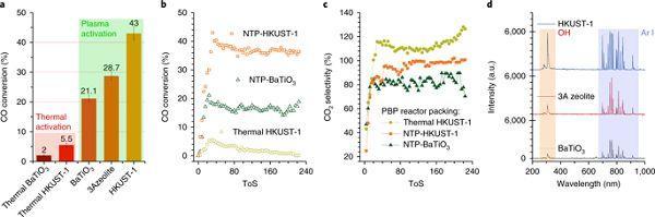 曼彻斯特大学 Nature Catalysis:非热等离子体MOF催化水煤气转化