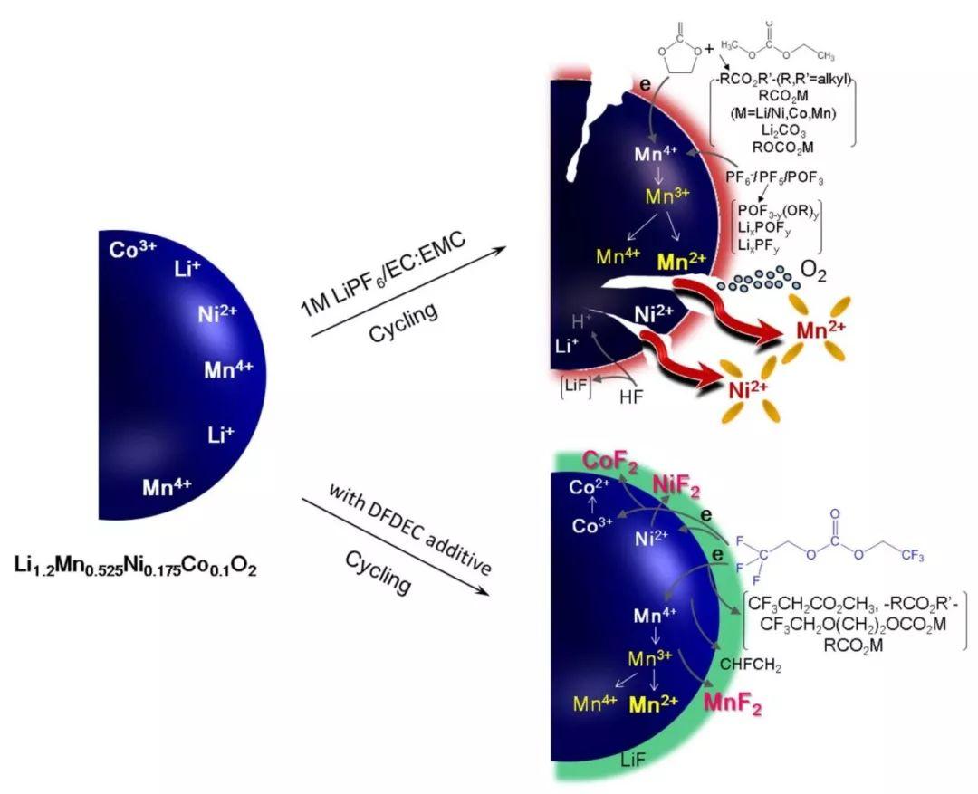 ChemComm最新阻燃溶剂研究:新型氟代线性阻燃溶剂提升NMC811 4.5 V高电压循环性能