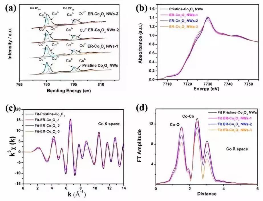 """中科大学吴长征ACS Energy Letters :""""电一下""""——双重调制获得高性能析氧催化剂"""