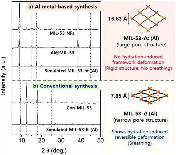 AFM: 0 价金属基底到金属有机框架(MOF)的华丽转身