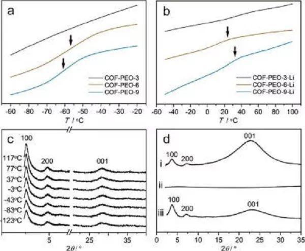 JACS最新成果:COF助力固态电解质!