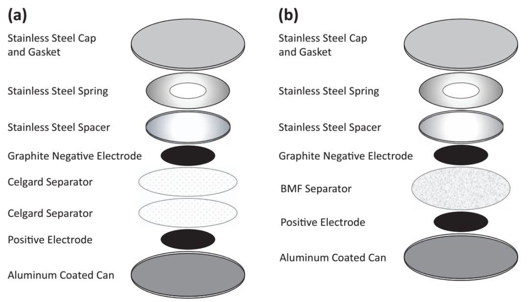 Jeff Dahn手把手教你做扣电:学术研究全扣电制作指南