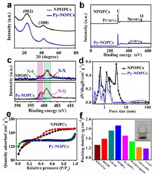 温州大学王舜Angew: 新型高密度杂原子掺杂多孔碳助力超级电容器实现超高体积能量密度