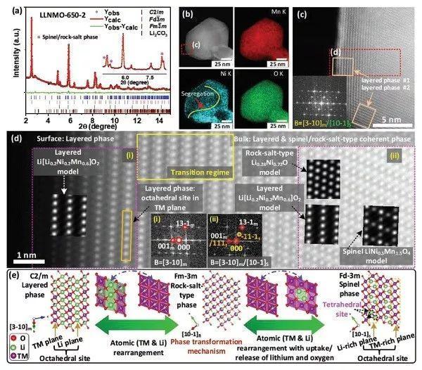 无钴富锂材料锂化过程中结构衍变的研究
