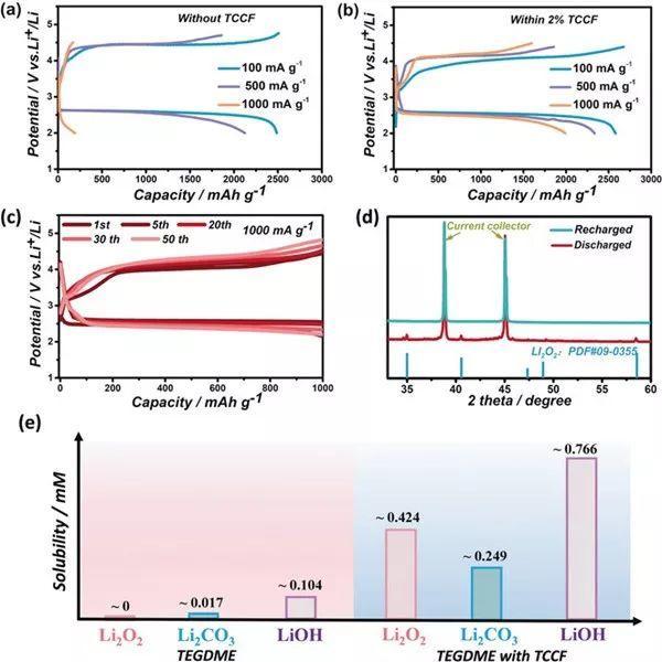 周豪慎&何平Angew. Chem.:多功能卤化酯提升锂负极稳定性和锂氧电池的倍率性能