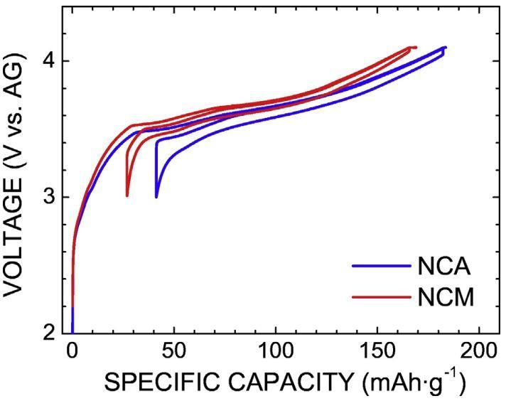 丰田电池安全研究1:NCA和NMC333电池热失控 正、负极贡献度分析