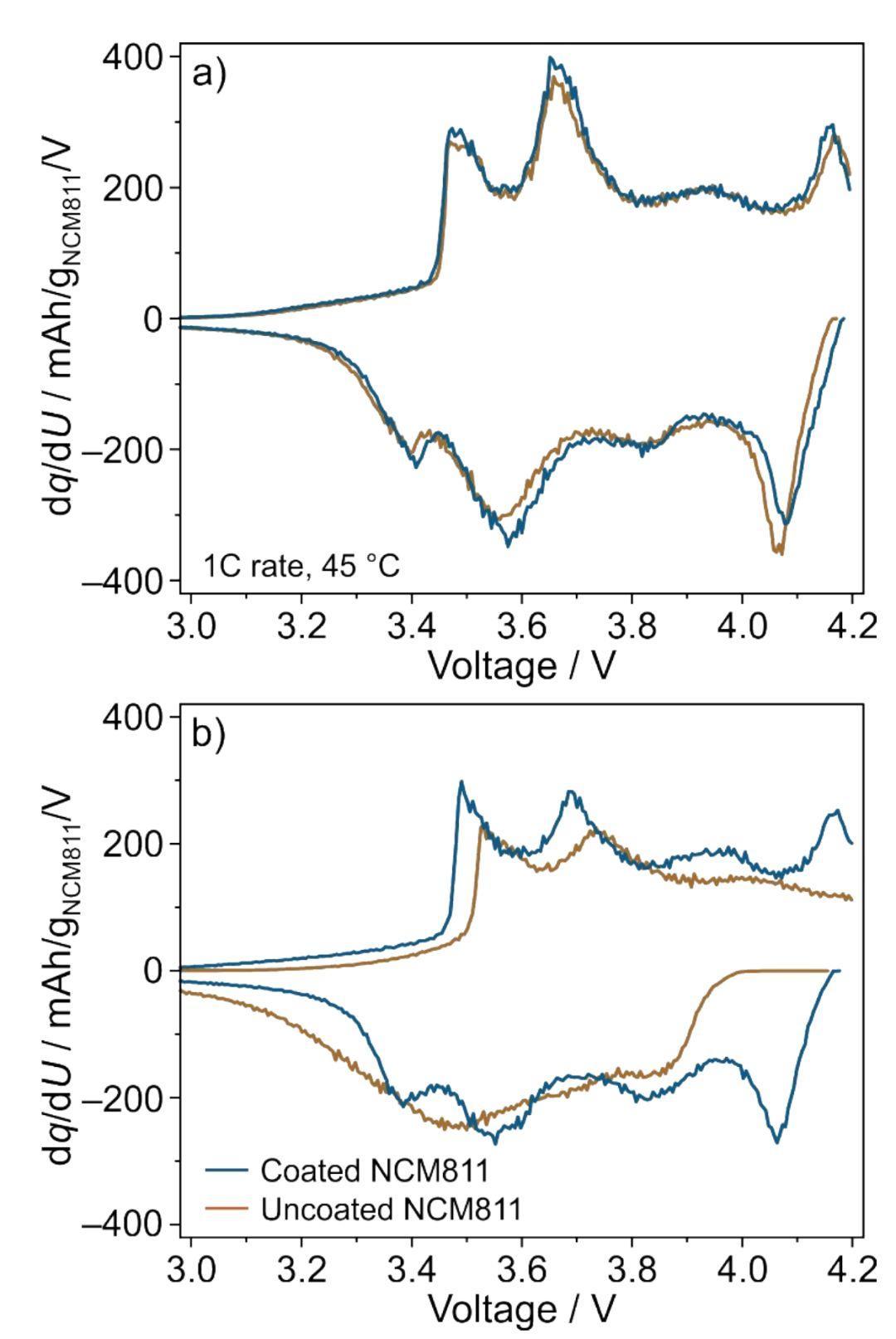 一箭双雕:室温液相法在NMC811表面包覆Al2O3提升电池性能