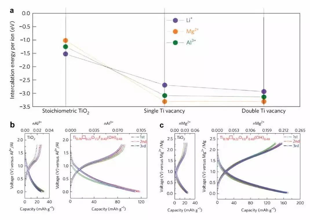 中科院金属所李峰团队Angew. Chem.综述:二次铝电池的机遇与挑战