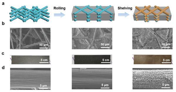清华张强、程新兵/北理黄佳琦AM: 碳骨架表面亲锂LiC6涂层实现稳定金属锂负极