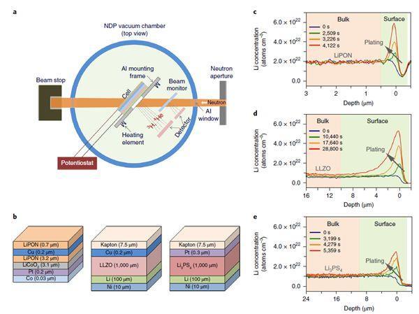 Nature Energy揭秘:高电子电导率是固体电解质中锂枝晶形成的起源