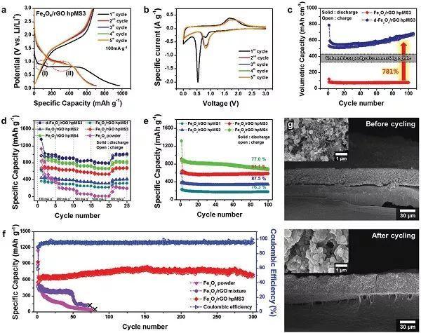 AEM锂离子电池:分层开放式多孔球形混合结构设计