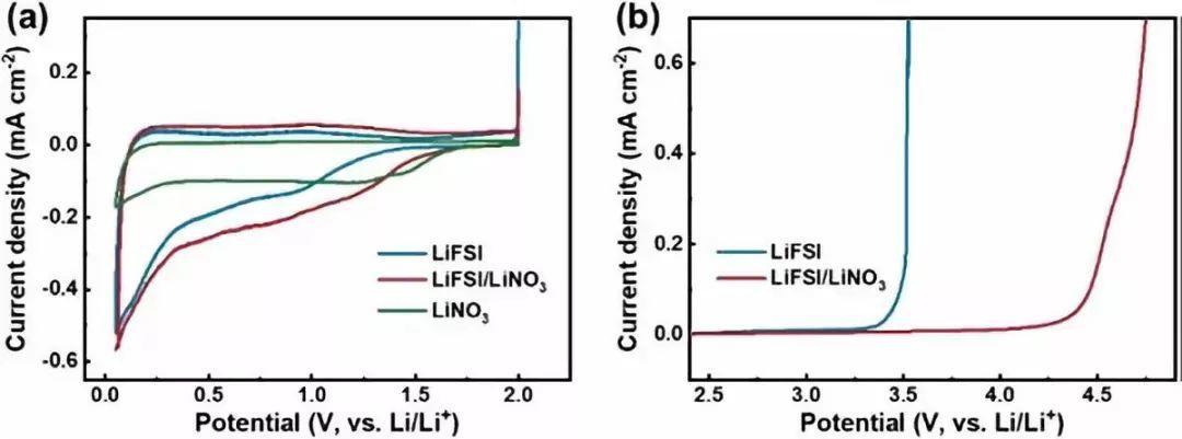 张强 ACS Energy Letter:调节锂离子溶剂化结构中阴离子的分布实现稳定的金属锂电池