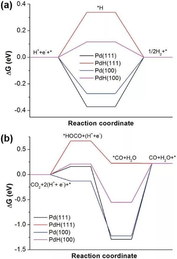 通过调控Pd的形貌控制电催化CO2还原的产物